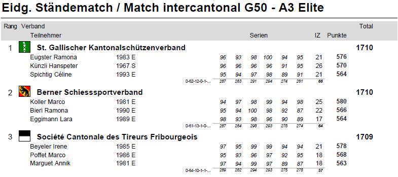 Match intercantonal 3 positions Elite